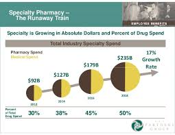 Caremark Specialty Pharmacy Help Desk by Healthcare Savings Via Pharmacy Benefit Management Programs