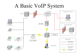 Useful Information About The VOIP | Technology News And Reviews ...