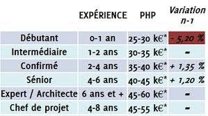développeur php de 25 à 50 000 euros par an