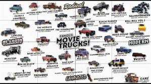 Famous Movie Trucks Infographic [updated] : Trucks Monster Trucks Movie Themed Party Plus Giveaway Mamarazziknowsbestcom 2016 Hror Slashback Rembering Stephen Kings Maximum Ordrive In The Park Food A Go Special Effects How Cgi Catures Drive Real Poster Teaser Trailer Acvities Fdango Gift Card Monster Trucks German Deutsch 2017 Youtube Famous Infographic Updated Photos And Stills Behind Scenes Of