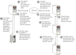 Interaction Between An Rpc Server And Internet Information For