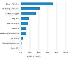 Best Help Desk Software Comparison by 14 Best Help Desk Software Comparison Britney Spears
