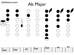 100 Ab Flat Saxophone Scales Major Scale SaxStation