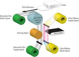 Retransfer ID Card Printing