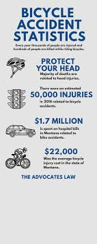 Montana Bicycle Accident Lawyer California Truck Accident Stastics Car Port Orange Fl Volusia County Motor Staying In Shape By Avoiding Cars And Injuries By Mones Law Group Practice Areas Atlanta Lawyer In The Us Ratemyinfographiccom Commerical Personal Injury Blog Aceable 2018 Kuvara Firm Driver Is Among Deadliest Jobs Truckscom Deaths Motor Vehiclerelated Injuries 19502016 Stastic Attorney Dallas