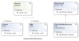 Decorator Pattern C Real World Example by Factory Method Design Pattern C