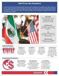 NAFTA - SD Regional Chamber American Car Brands Companies And Manufacturers Brand Namescom The Real Cost Of Trucking Per Mile Operating A Commercial Garbage Trucks Truck Bodies For Refuse Industry Mud Flaps North West Steel Crafters Part 5 Media Rources Usa Motoring World General Motors Invests 12 Billion At Mapping Canadas Top Manufacturing Industries Insider Smallmidsize Grab 15 Of January 2015s Us Pickup Market Share In By March 2017 Food Custom Canada Apollo Toyota Hilux Comes To Ussort Trend Rack Built Racks Offering Standard Heavy