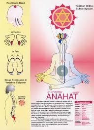Download Vishuddhi Chakra Chart