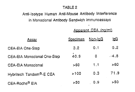 cea test normal range patent ep0440044a1 avoidance of human anti mouse antibody