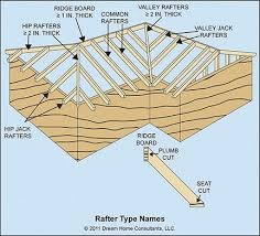 Tji Floor Joists Uk by 13 Tji Floor Joists Uk Ceiling Joist Span Table Pictures To