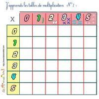 comment apprendre table de multiplication j apprends les tables de multiplication tête à modeler