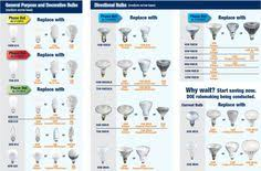 automotive light bulb cross reference chart electrical car