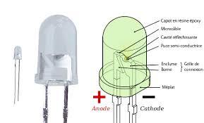 fonctionnement d une oule led éclairage basse consommation