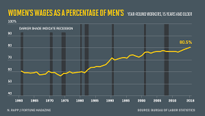 This Is The Job Where Women Make The Most Compared To Men | Fortune Salaries Of 13 Major World Leaders Business Insider Gender Pay Gap In The United States Wikipedia 10 Best Cities For Truck Drivers The Sparefoot Blog Road To Riches How Earn Six Figures Driving To Make 500 A Year By Uber Lyft And Sidecar Much Do Salary By State Map I Want Be A Truck Driver What Will My Salary Globe Trucking Industry Faces Labour Shortage As It Struggles Attract Income Tax Sweden Oc Dataisbeautiful Top Find High Paying Jobs Why Illinois Is In Trouble 63000 Public Employees With 1000 Ups Double Gross Income Page 2 Truckersreportcom