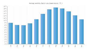 range forecast for dublin dublin water temperature ireland sea temperatures