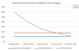 Big Changes to iPhone AppleCare & Out of Warranty Policies