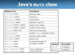 Excel Ceiling Function In Java by Slideplayer Com 3274993 11 Images 2 Java S Math Cl