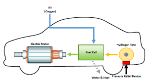 100 Fuel Cells For Trucks Hydrogen Cell Vehicles What First Responders Need To Know