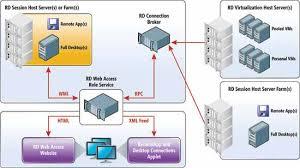 la virtualisation l accès web bureau à distance permet la
