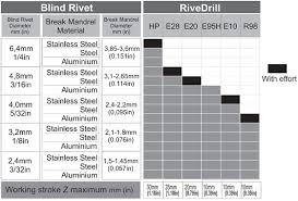rivedrill hp rivet drill attachment high power 2 4 3 2 4 0 4 8 6 4mm