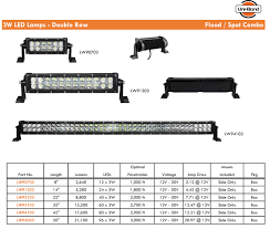 LED Light Bars For Trucks | Super Bright LEDs 2017 Ram 2500 Powerwagon Rutland Dodge Custom Trucks Light Bar Truck In Crumlin County Antrim Gumtree 100w Flood Cree Led Bar Work Lamp Trailer Off Road Truck 4wd 60 Tailgate Online Store Light Rigid Industries Sr2 10 Driving Hl Cheap Roof For Find 20 Inch 126w Dual Row For Atv Suv Top Trophy With Lights And Archives My Trick Rc White Lighting Better Automotive Blog Avian Eye Tir Emergency 3 Watt 55 Tow China 4d 415 High Power Car Gt31002