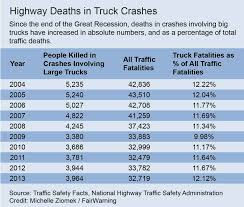 FairWarning Article: Big Trucks, Big Bucks - The Truck Safety Coalition Trucks Ducks Big Ole Bucks Baby Boy Bodysuit And Babies Little Onesie Clothes Rut Signs Faint At Best But Falling Field Stream South Texas Whitetail Deer Hunts Quail Dove Turkey Hunting Price Drive For Cash How To A Semitruck And Earn The Oneway Truck Rentals For Your Next Move Movingcom New York City Will Pay You Big Bucks Ratting Out Idling Trucks Pin By John Fulgham On Pinterest Biggest Diy Fiberglass Bed Cover 75 Youtube Buck Camo Truck Chevy Silverado Work Get Blackout Package Medium Duty Consumers Professional Credit Union 15