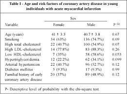 hdl cholesterol range normal comparison between males and females with acute myocardial