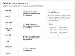 convertisseur mesures cuisine unités de mesure impérial et métrique 250 grammes par tasse