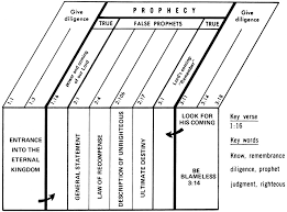 2 Peter True And False Prophecy Click Chart To Enlarge From Jensens Survey Of The NT
