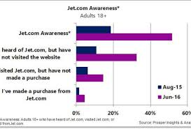 Here's How The Jet.com Buying Experience Stacks Up Against ... Walmart Couponing 101 How To Shop Smarter Get Free Mountain Warehouse Discount Codes 18 At Myvouchercodes Airbnb First Booking Coupon Save 55 On 20 Bookings 6 Ways Improve Your Marketing Strategy And 15 Now 10 Food Allset Allsetnowcom Promo Code 50 Off Yedi Houseware Jan20 Jetsuitex Birthday Baldthoughts Chewy Com Coupon Code First Order Cds Weekender Men Jet Black Bag Qmee For Android Apk Download Vinebox Coupons Review Thought Sight
