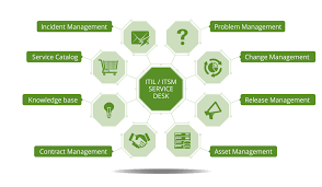 Service Desk Software Requirements by Vision Helpdesk Customer Service Help Desk Software