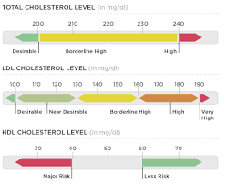 hdl cholesterol range normal healthy cholesterol levels what s normal l arginine reviews
