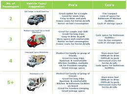 Table Of Different Types RV Rentals