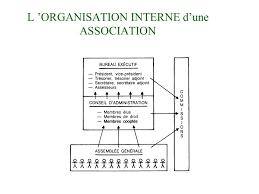 bureau d une association le management des associations ppt télécharger