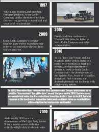 Dealership Information | Neely Coble Company, Inc. | Nashville Tennessee Volume 12 Issue 3 American Truck Simulator Sprinter Trucking Youtube The 2014 Ford Transit Van Products Info Squarell Is Extending Its Vehicle Support With The Mercedesbenz Pressefahrvorstellung Amsterdam 2018 News Archive Todays Truckingtodays On Road In Mercedesbenzs New Fleet Owner Lou Bachrodt Freightliner Pompano Beach Florida Sthbound On I5 Northern California Pt 13 Western Star Dealership Tag Center Preowned Vans Promaster Sportsmobile Texas Maxwell Morning 5