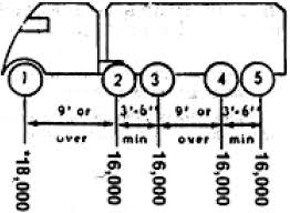 100 Truck Axle Weight Limits MAXIMUM LEGAL TRUCK LOADINGS AND DIMENSIONS