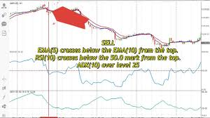 100 Ema 10 EMA5 Cross EMA Confirm With RSI And ADX Forex Strategy System MT4 Trade With Trend Following
