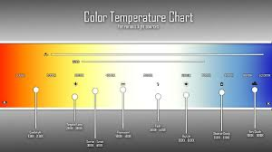 how the color temperature relates with led lighting lighting
