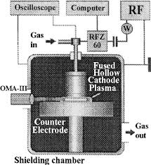 experimental arrangement with the fused hollow cathode cold