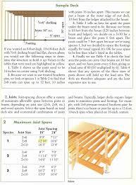 Floor Joist Span Table Deck by Deck Unit