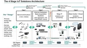 100 A Architecture 4 Stages Of IoT Architecture Explained In Simple Words