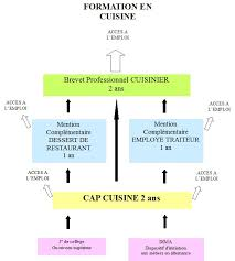 horaire d un cuisinier 28 images recrutement all sports caf