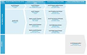 Decorator Pattern Java 8 by 7 Steps To Preparing For Java 8 Certification Dzone Java