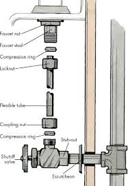 Replacing A Faucet Valve by How To Replace A Faucet How To Do Faucet Repairs Tips And