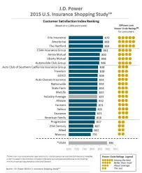 J D Power 2015 Insurance Shopping Study