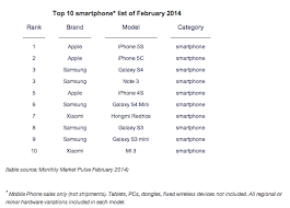 Xiaomi s MI3 and Hongmi are now among world s top 10 smartphones