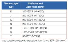 thermocouples thermocouple types j k e t n b r s