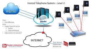 Sales Person Portal - Eastern American Technologies Voistel Gsm Ip Pbx Ppt Video Online Download Sip Session Iniation Protocol Study Notes Trunks Ldon Kent And Sussex Infinity Group Hosted Vs Trunking 8 Differences Between Most Volte Virtualization Beyond Voice The Challenge Is Explaing Pri With Brian Hyrek Youtube Trunkuc Workshop It Expo Protocolos H323 E Iax Firewall Seems To Start Blocking After Several Minutes For All Provider Voip Service For Maryland
