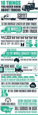 Infographic: Interesting Facts About Trucks - Truckerplanet Pro Series Truck Paint Booth Accudraft 2018 New Hino 155 16ft Box With Lift Gate At Industrial Porters Standard Length Muffler Porter Mufflers Hot Rod 1005 Tf1 Configured As Pup Trailer 8 Popular Facts About Semi Cabin Wise Finance Solutions Magline Gmk16ua4 Gemini Jr Convertible Hand Pneumatic Wheels Parts Of A Diagram My Wiring Diagram Tesla Elon Musk Reveals With A Model 3 Heart Fortune Turning Radius Trucks The Ultimate Buying Guide Little Salesman Rts 18 Nz Transport Agency