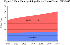 DOT Releases 30-Year Freight Projections | US Department Of ... Ata Truck Tonnage Index Up 22 In April 2018 Fleet Owner Rises 33 October News Daily Tonnage Increased 2017 Up 37 Overall Reports Trucking Updates The Latest The Industry Road Scholar Free Images Asphalt Power Locomotive One Hard Excavators 57 August Springs 95 Higher Transport Topics Is Impressive Seeking Alpha Calafia Beach Pundit And Equities Update Freight Rates Continue To Escalate 2810 Baking Business